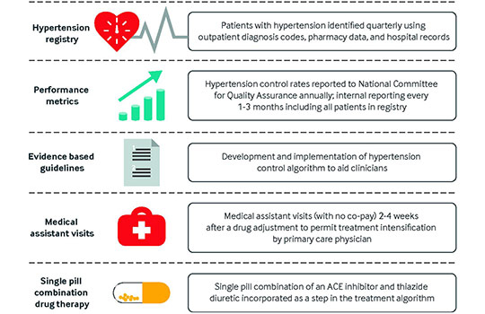 Management of mild hypertension in adults | The BMJ