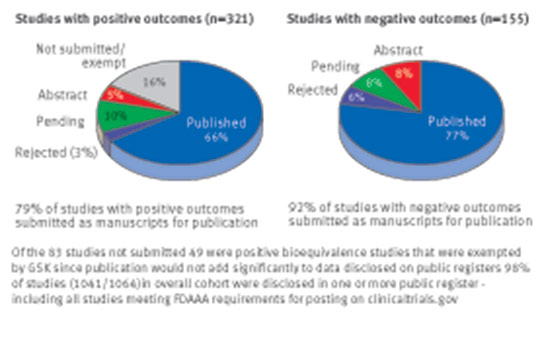 Impact of study outcome on submission and acceptance metrics
