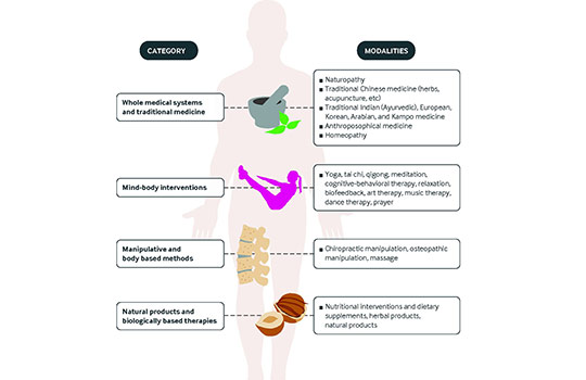 Management of chronic pain using complementary and integrative