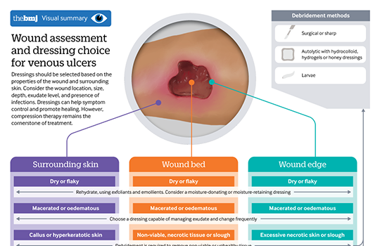 Dressings For Venous Leg Ulcers The Bmj