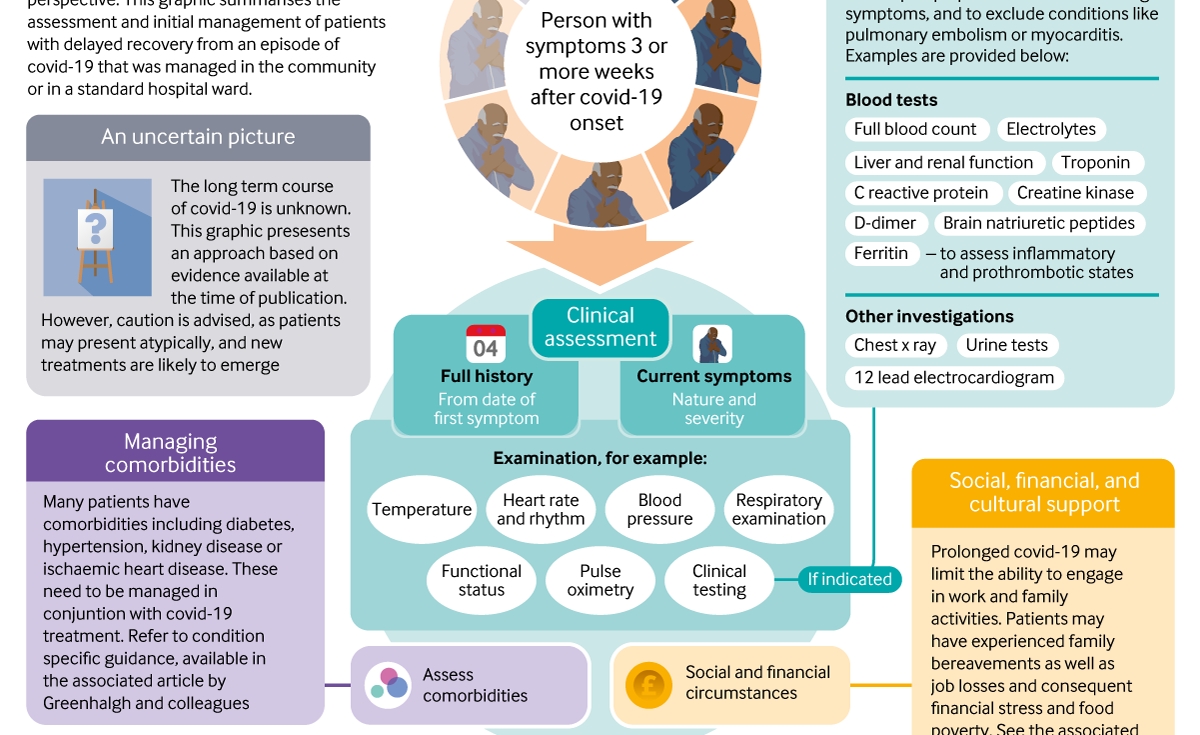 Management Of Post Acute Covid 19 In Primary Care The Bmj