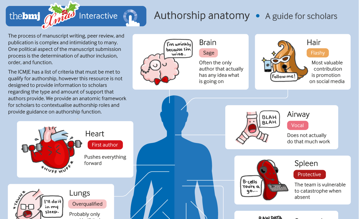 Authorship anatomy: a guide for scholars
