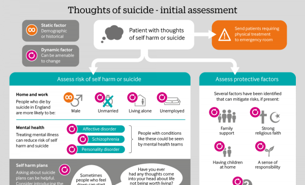 Infographic: Thoughts of suicide - initial assessment