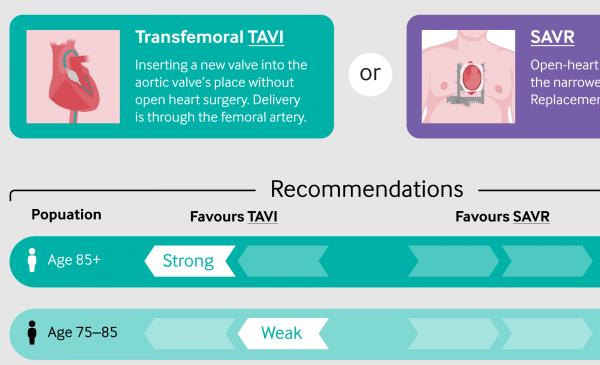 Infographic: Rapid recommendation: TAVI vs SAVR