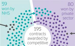 CCG commissioning infographic thumbnail