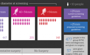 Overdiagnosis Infographic: Screening for Abdominal Aortic Aneurysm
