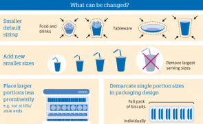 Infographic: Portion size matters