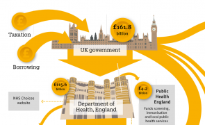 Infographic - Into the labyrinth: UK health and social care funding