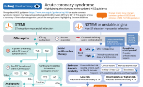 Infographic - Acute coronary syndrome