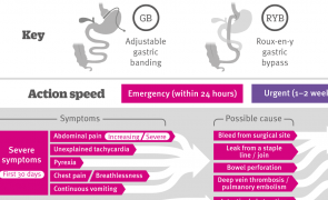 Infographic: Assessing and referring complications following bariatric surgery
