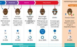 Infographic - covid-19: options for respiratory support