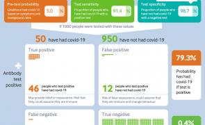 Infographic - Covid-19 antibody tests