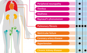 Infographic: Managing long term side effects of chemotherapy
