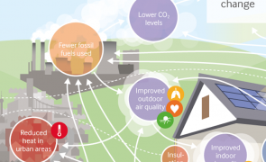 [infographic] Health and climate: Co-benefits