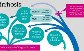 Infographic: Detecting cirrhosis