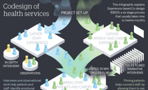Infographic: Codesign of health services