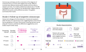 Infographic - I'd like to see your colon again in... Implications for frequency of colorectal cancer surveillance from two studies