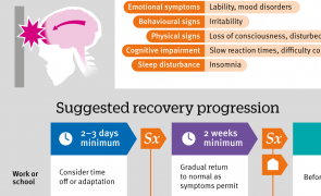 Infographic: Concussion: suggested recovery progression