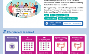 Infographic: Rapid recommendation: Colorectal cancer screening