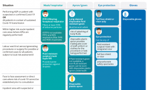 Infographic - Covid-19: PPE guidance