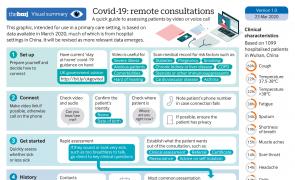 Infographic - covid-19: remote consultations