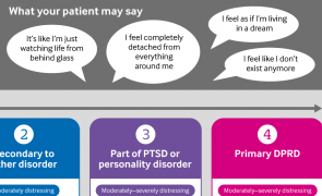 Infographic: Assessing severity of depersonalisation and derealisation symptoms