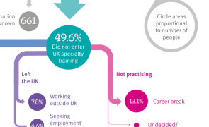 Infographic - Life after foundation training