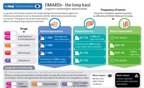 Infographic - DMARDs - the long haul