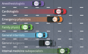 Infographic: Physician driving behaviours