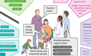 Infographic: End of life care for children and young people