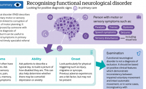 Infographic - Recognising functional neurological disorder