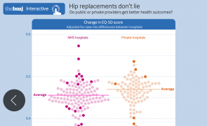 Infographics - Hip replacements don't lie