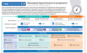 Infographic - Managing hypertension in pregnancy