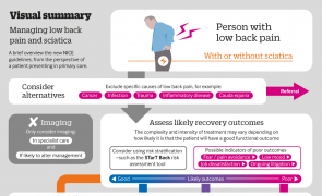 Infographic - Visual summary: Managing low back pain and sciatica