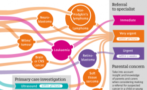 Infographic: Assessing and referring childhood cancers