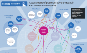 Assessment of postoperative chest pain