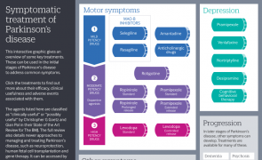 Symptomatic treatment of Parkinson's disease (infographic)
