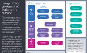 Symptomatic treatment of Parkinson's disease (infographic)