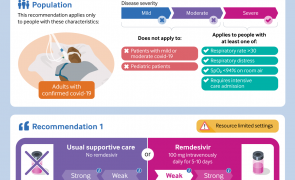 Infographic - Rapid recommendation: Remdesivir for covid-19