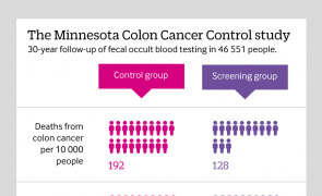 Infographic: Cancer screening: Do the harms outweigh the benefits?
