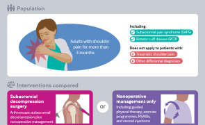 Infographic - Shoulder surgery