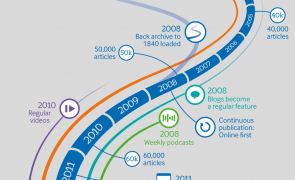 Infographic: 20 years online