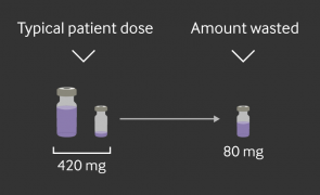 Infographic: Wasting away: Why cancer drug vial sizes cost billions