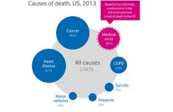 Infographic showing cause of death in the US