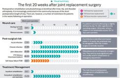 Infographic for people following joint replacement surgery