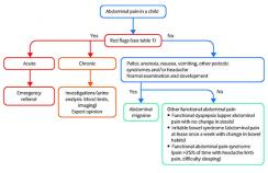 Schematic approach to managing abdominal migraine