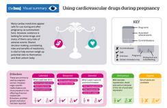 Using cardiovascular drugs during pregnancy