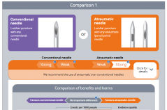 The infographic provides an overview of the absolute benefits and harms