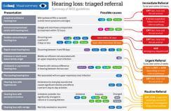 A visual summary on treating hearing loss