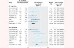 Hazard ratio of death for patients that are PD-L1 positive and PD-L1 negative assigned to intervention treatment, compared with those in control group